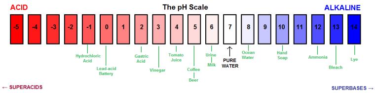 PH_scale_2